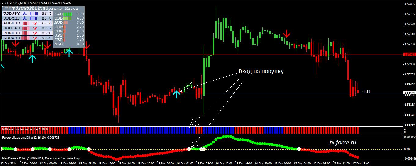 Торговая система форекс по золоту