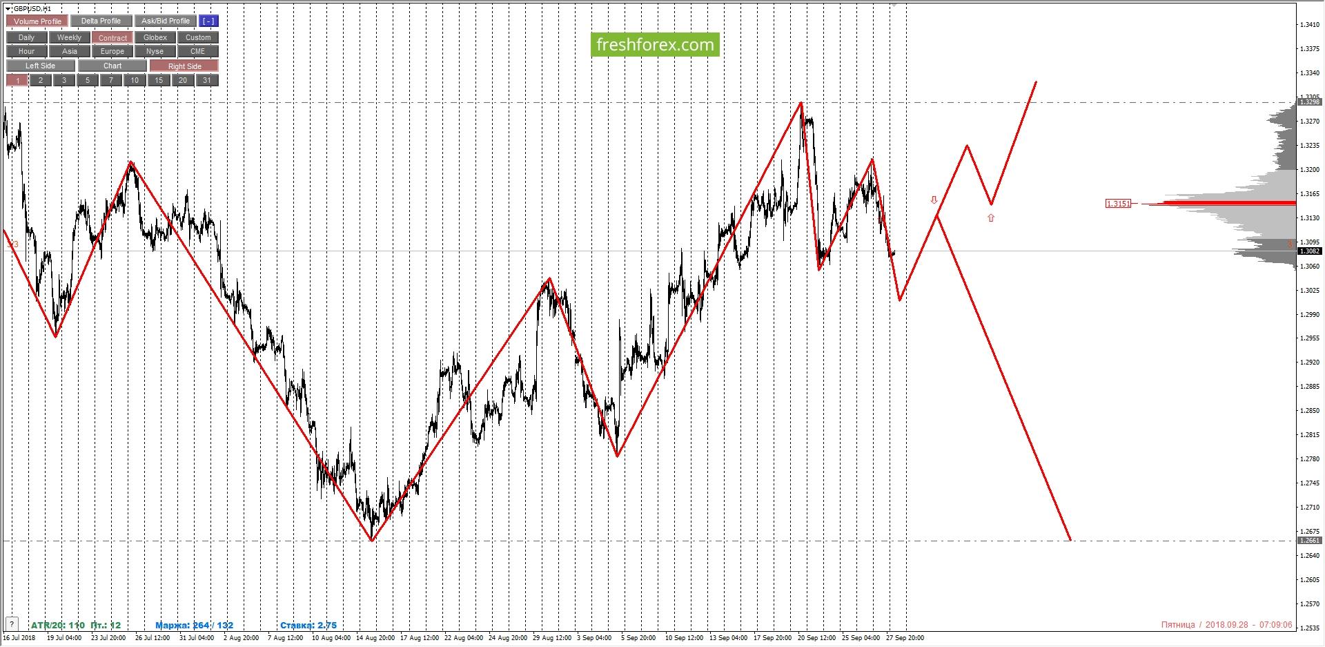 GBPUSD: удержание ранее открытых продаж, усиление из диапазона выгодных цен, при формировании паттерна