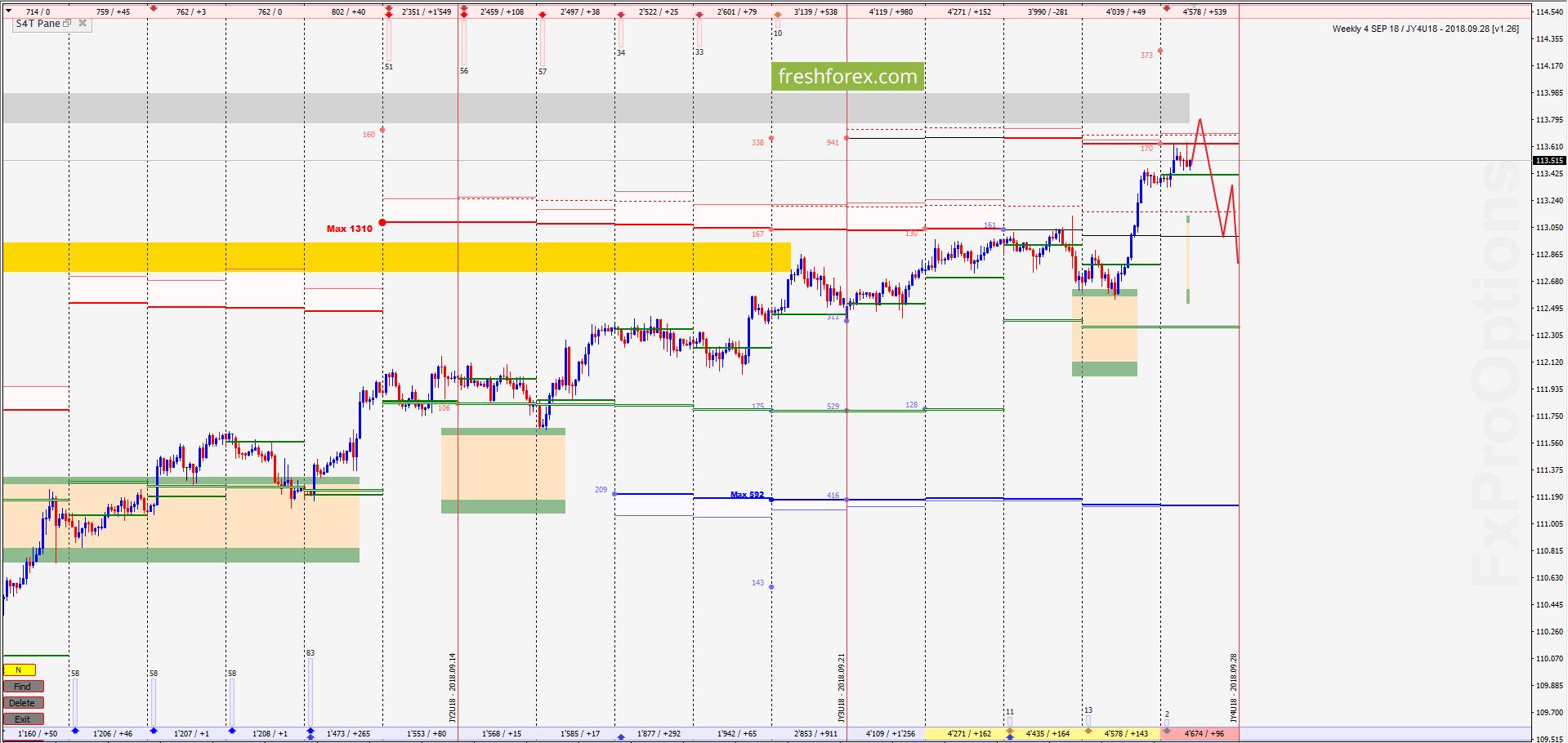 USD/JPY: Нужно продавать – цена в убытках!