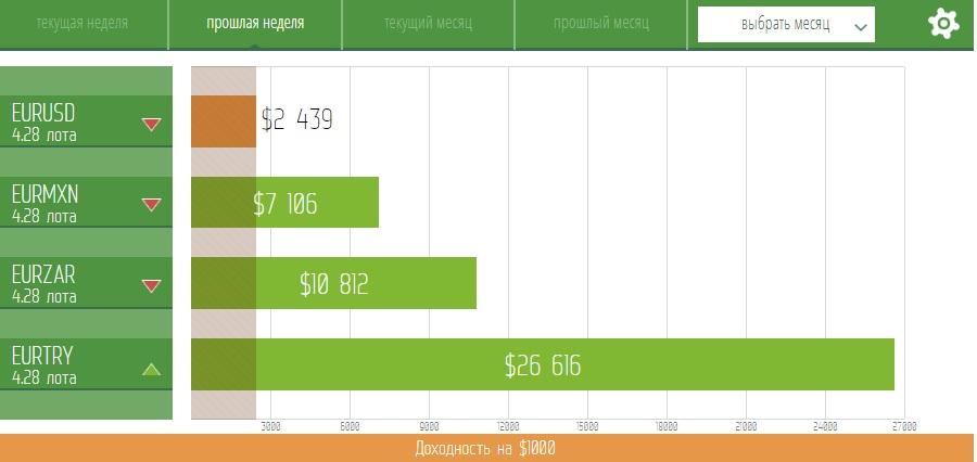 EURUSD: продажи из диапазона выгодных цен на отработку среднесрочных целей.
