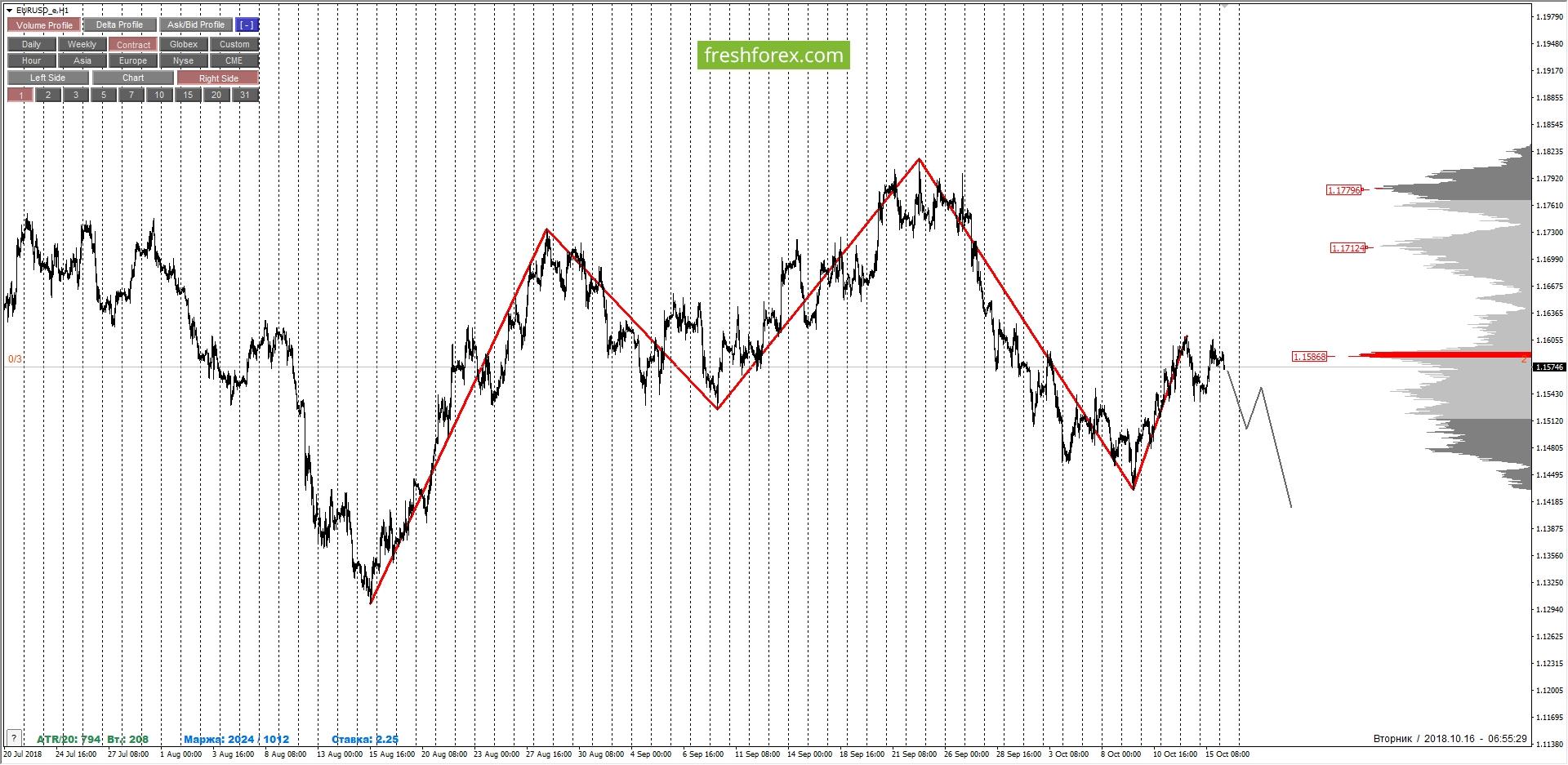 EURUSD: разнонаправленность сигналов...