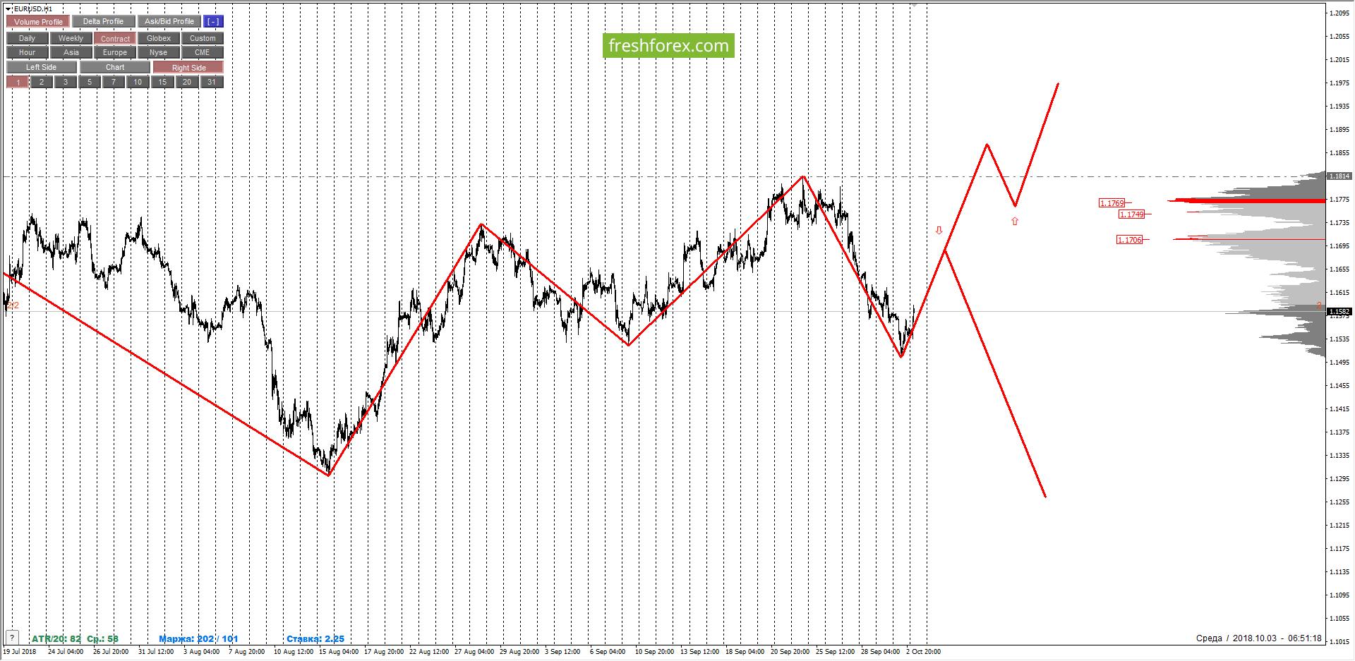 """EURUSD: смена долгосрочной тенденции. Продажи в приоритете, ждем """"перетекания"""" DPOC."""