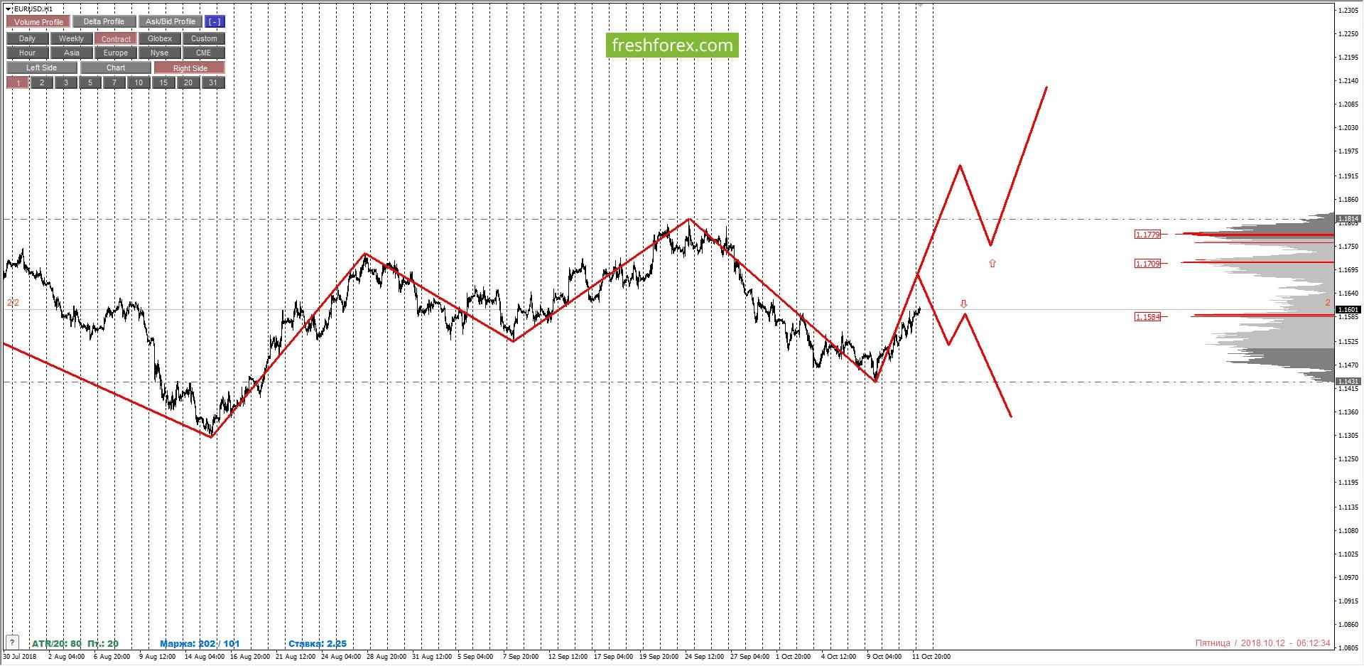 EURUSD: смена среднесрочной тенденции и направления торговли