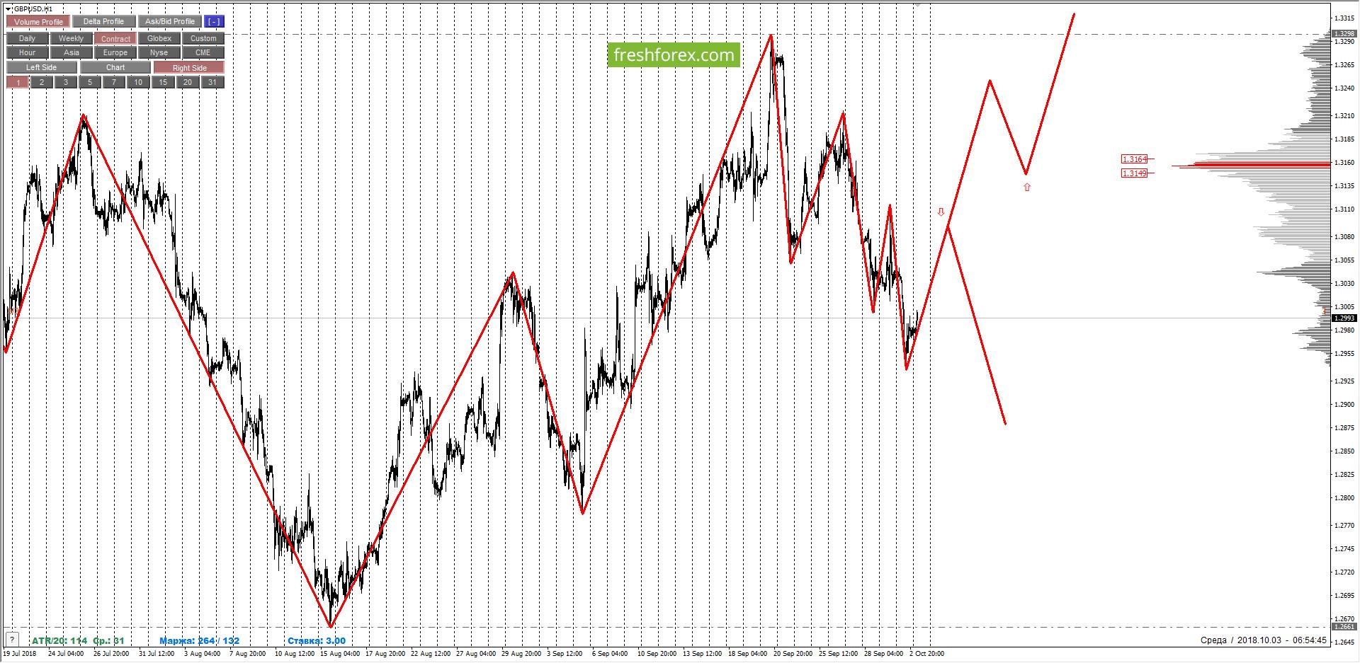 GBPUSD: Усиление признаков шортового тренда. Среднесрочные продажи в приоритете.