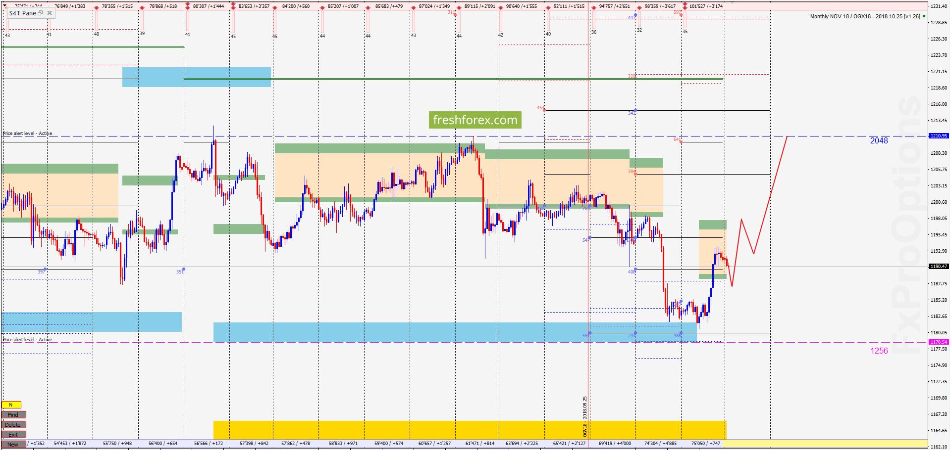 Недельный обзор: AUD/USD, золото, нефть