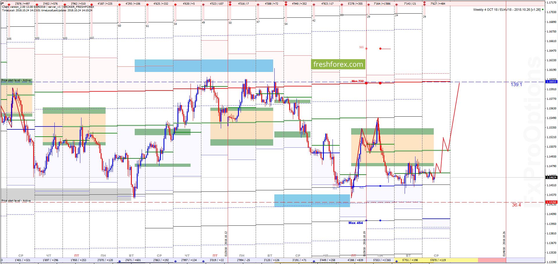 EUR/USD: Прежние планы в силе!