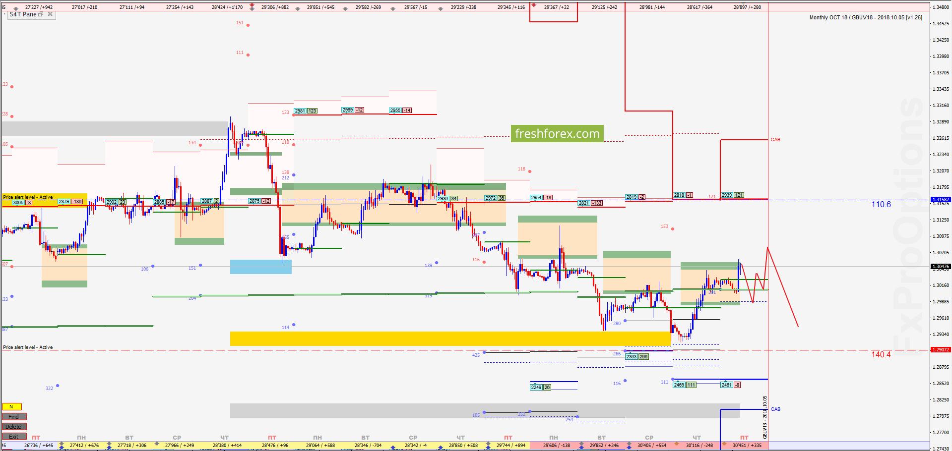 GBP/USD: Реализация импульса!