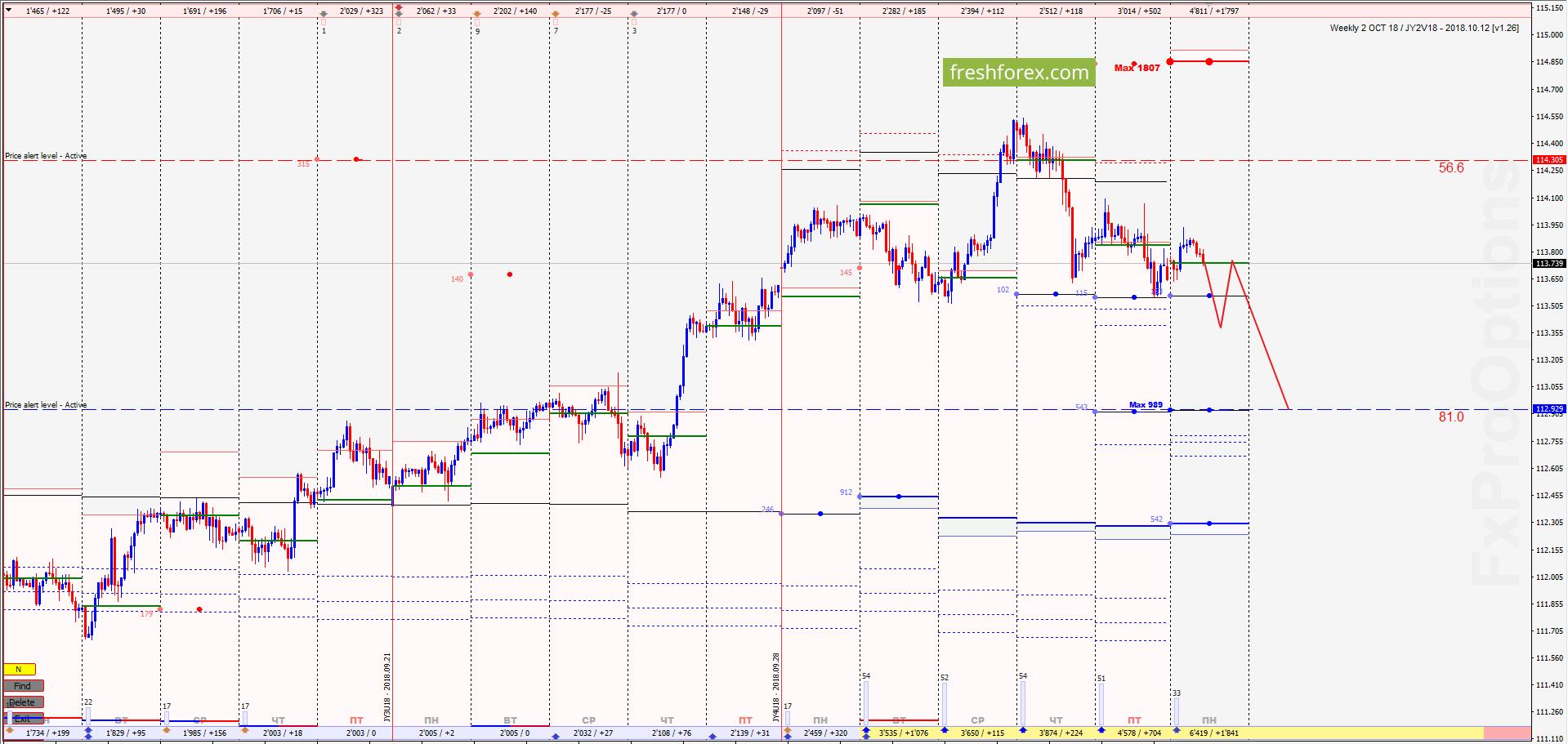 USD/JPY: Ликвидируем убытки!