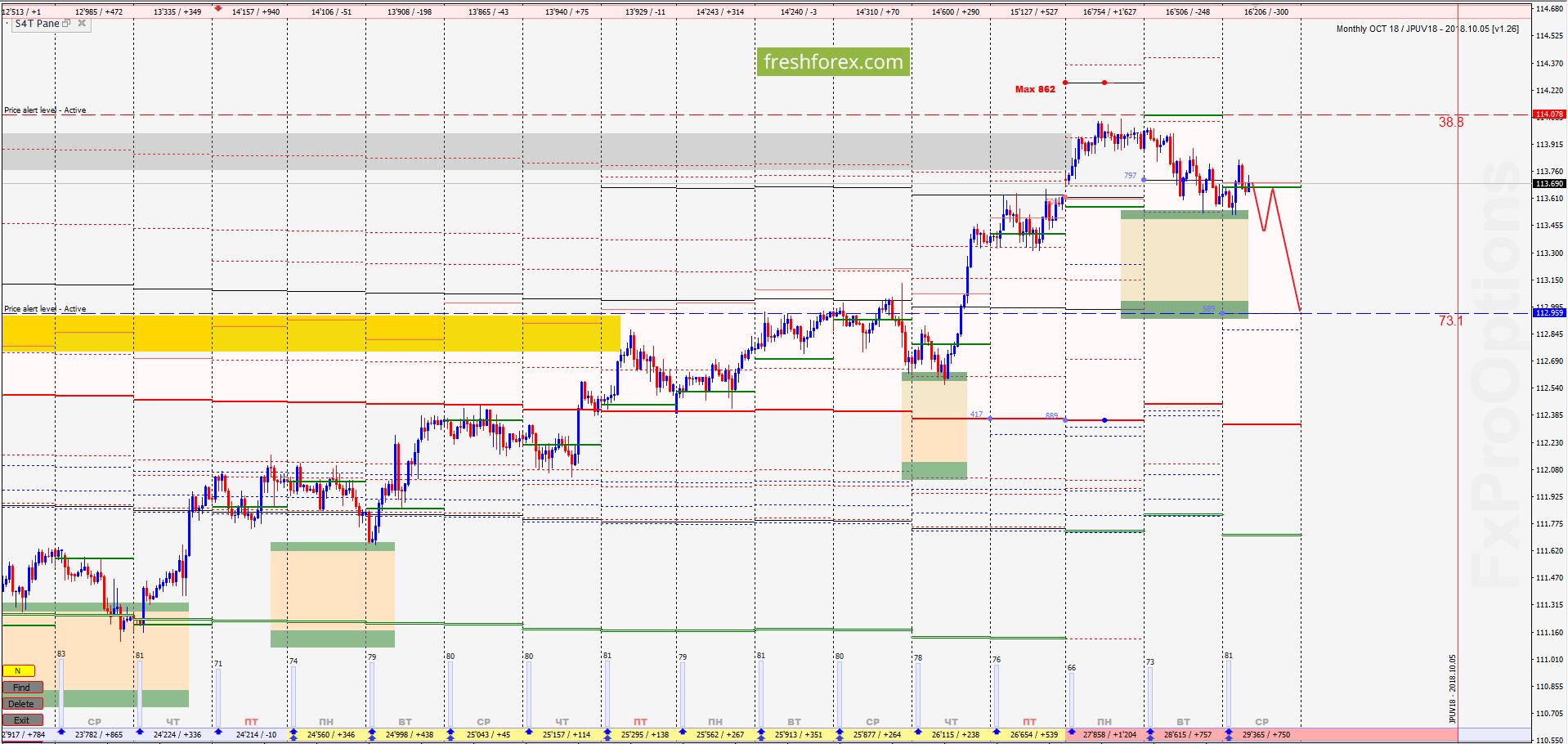 USD/JPY: Продолжаем уверенно продавать!