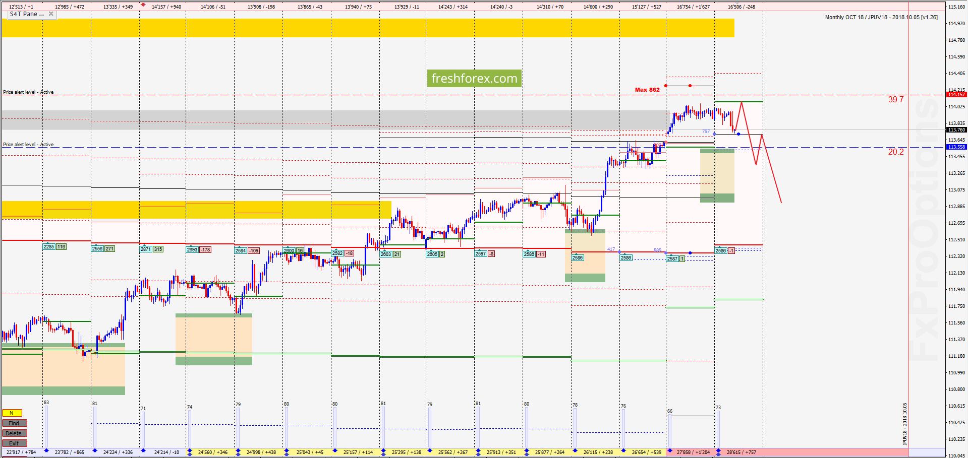 USD/JPY: Путь в зону комфорта!