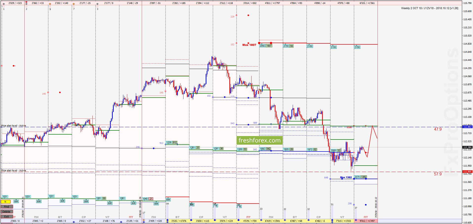 USD/JPY: Широкий коридор ликвидности!