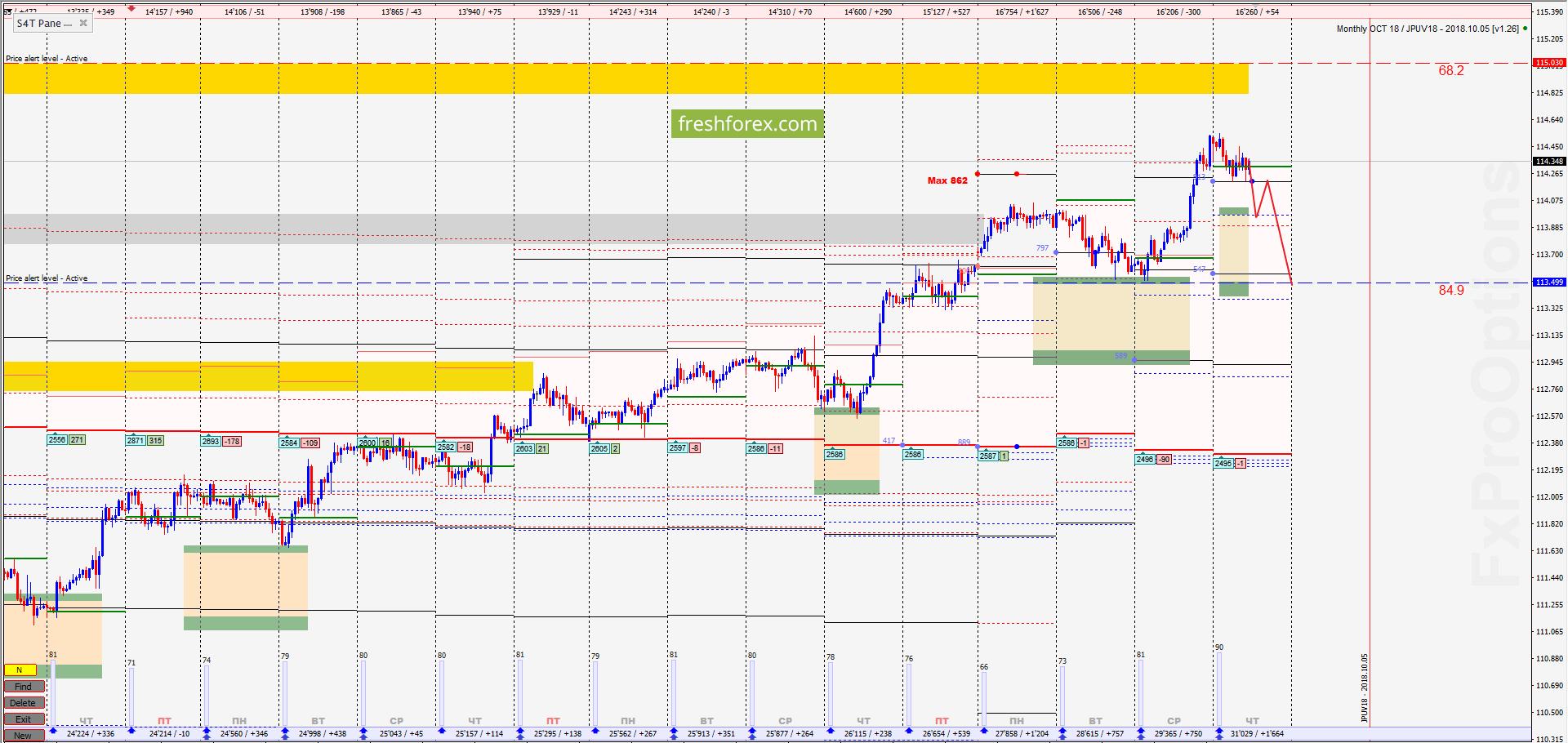 USD/JPY: Ждём падения!