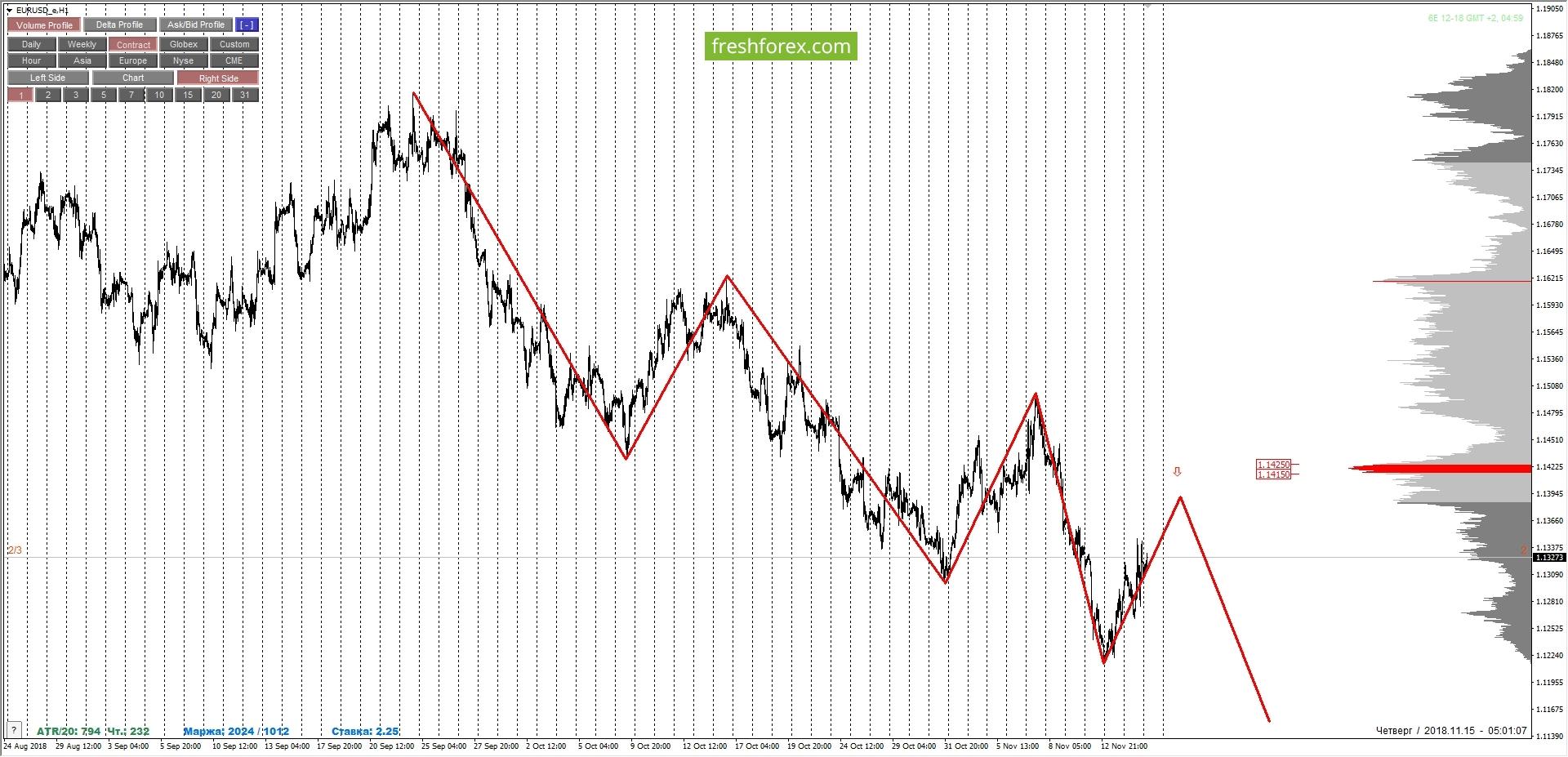EURUSD: держим зону 1/2. Тенденция не сменилась!!!
