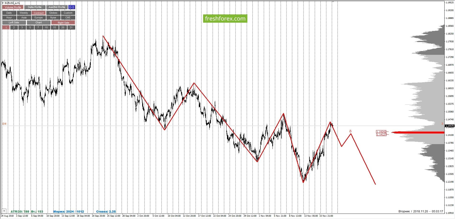 EURUSD: разнонаправленность тенденций. Аккуратные покупки.