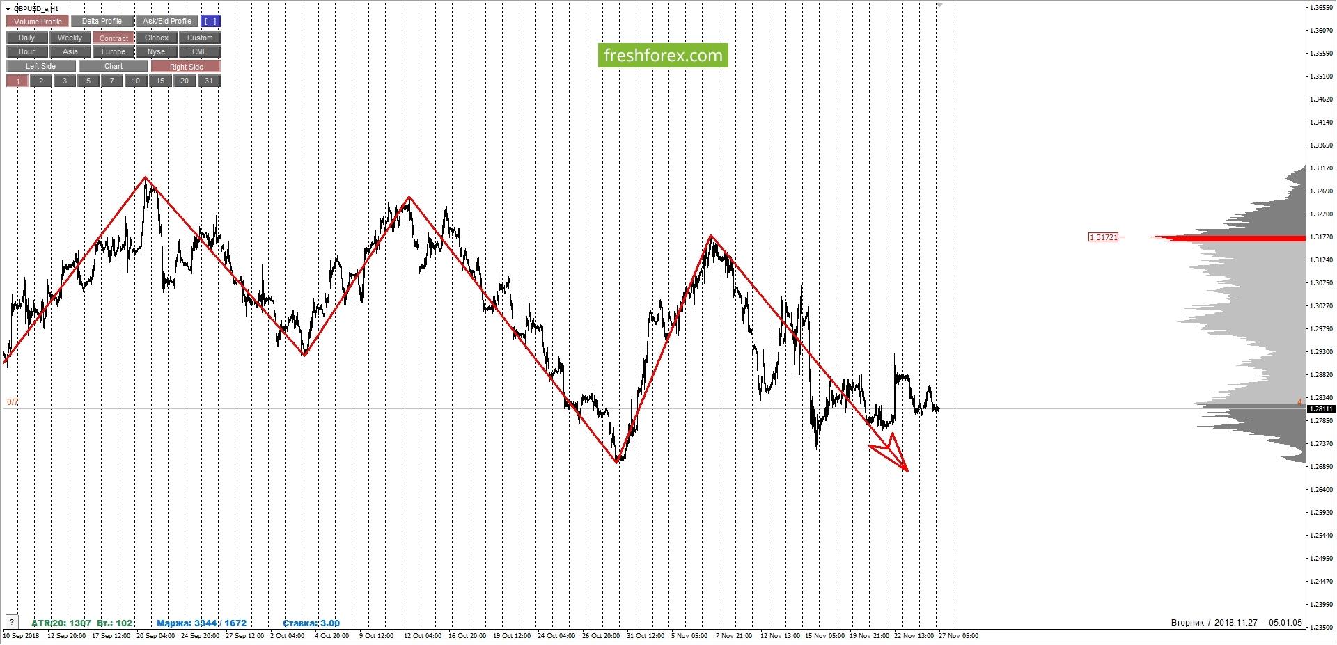 GBPUSD: флэт и временная неопределенность!!! Очень аккуратные продажи возможны...