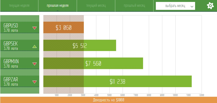 GBPUSD: среднесрочные продажи из диапазона выгодных цен в приоритете