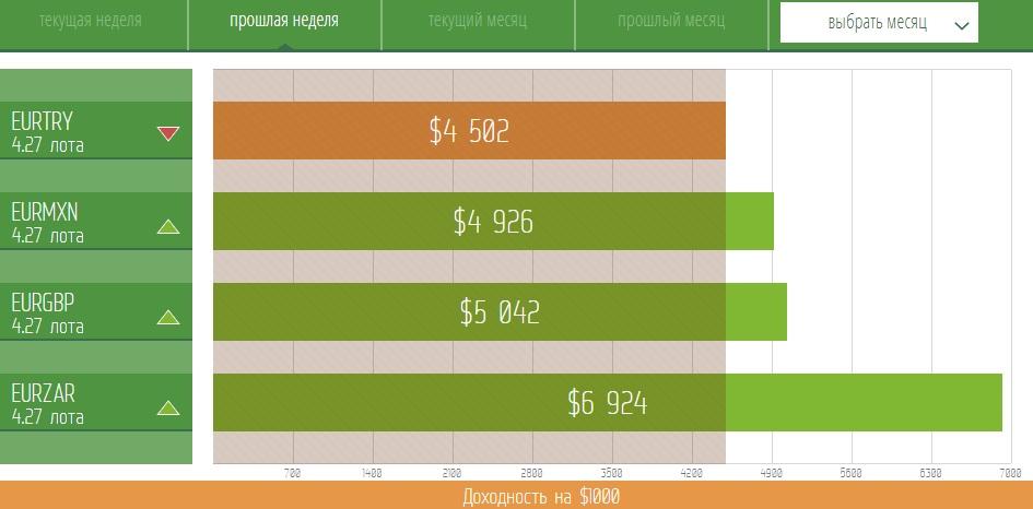 EUR/USD: Набор ликвидности в области выгодных цен!