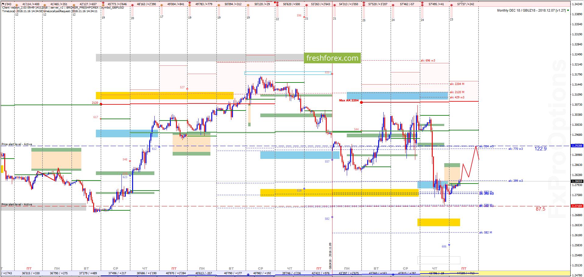 GBP/USD: Путь в нулевую зону!