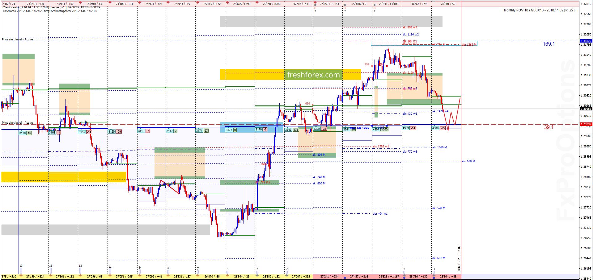 GBP/USD: Выгодный диапазон!