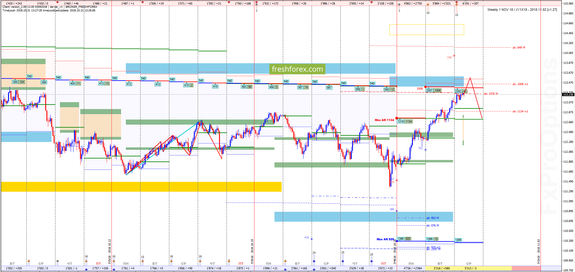 USD/JPY: Есть точка входа!