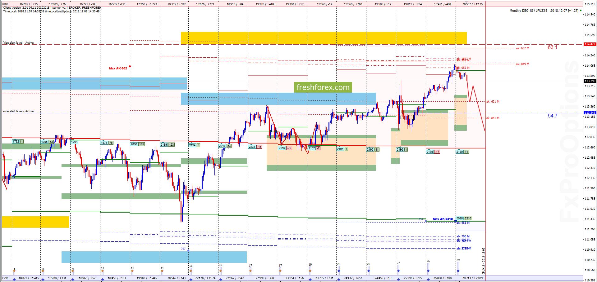 USD/JPY: Пора снижаться!
