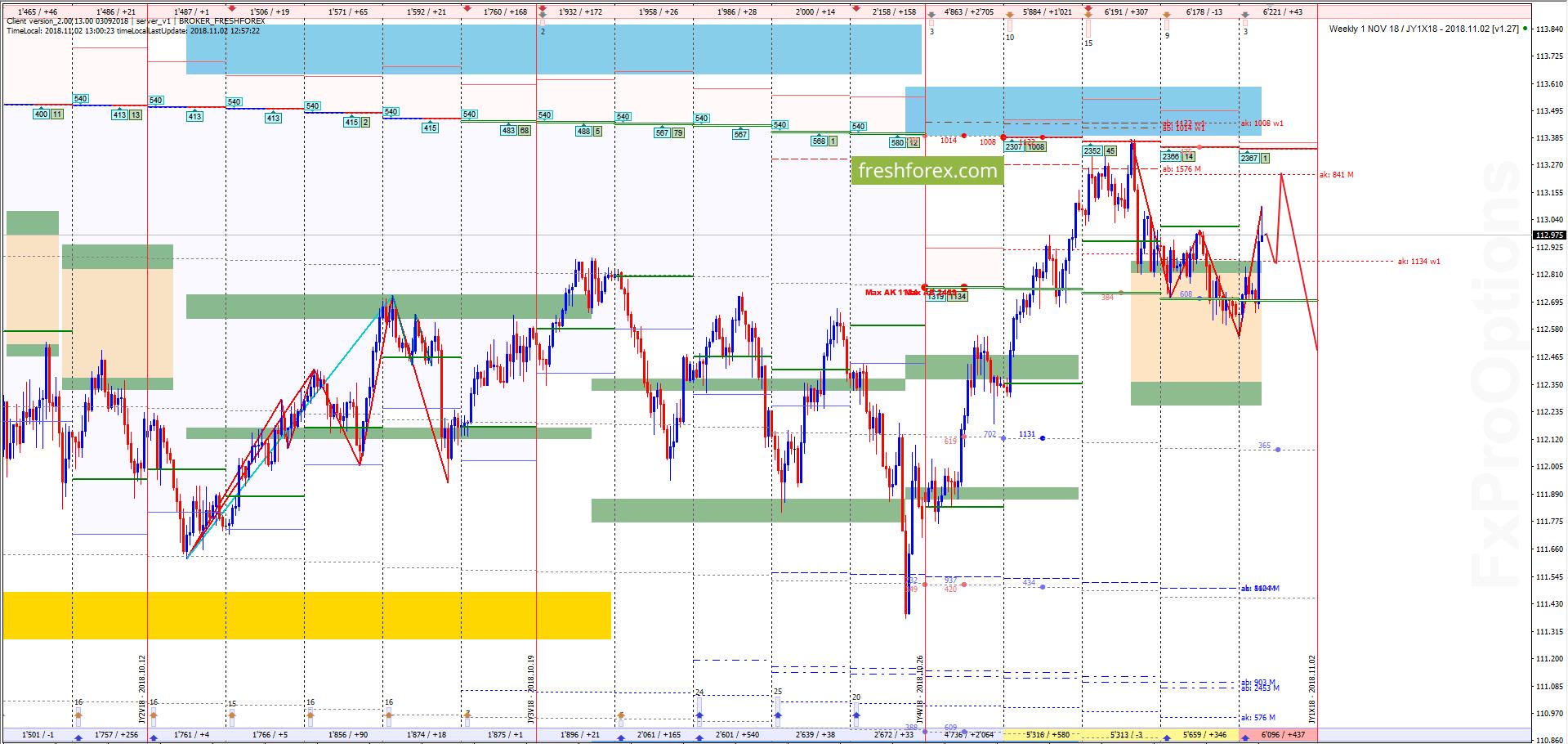 USD/JPY: Путь к максимальной прибыли!