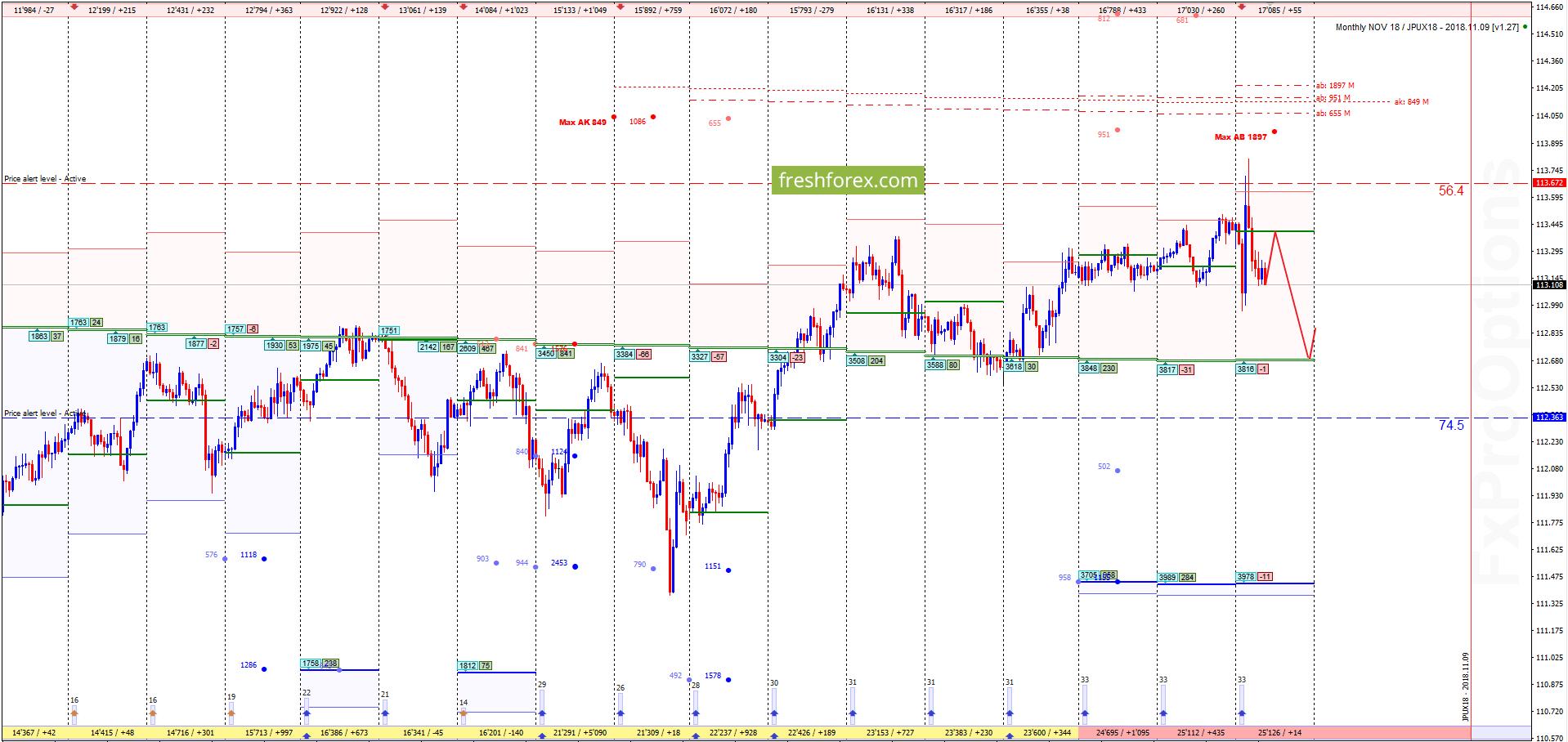 USD/JPY: Выход в зону комфорта!