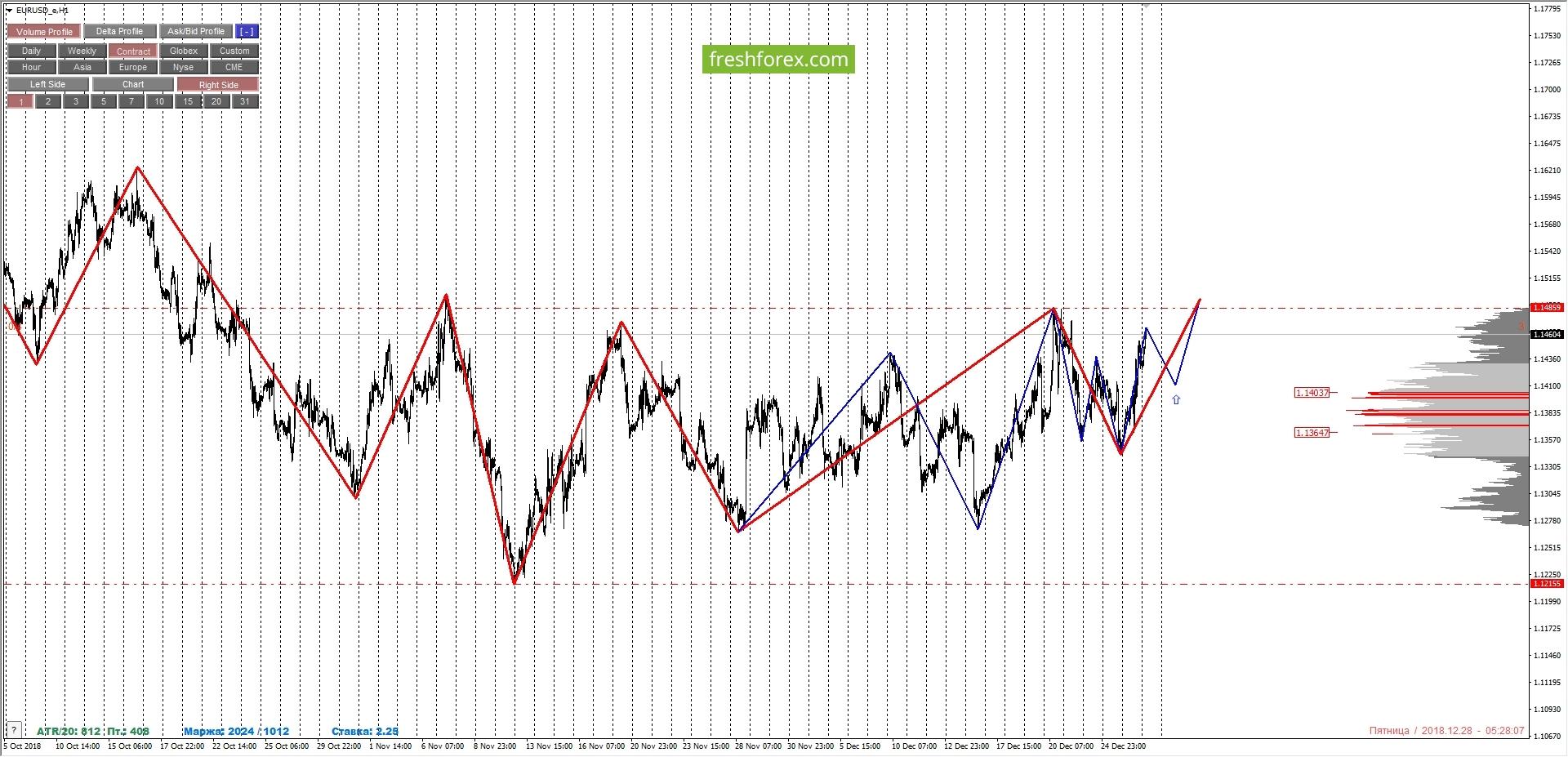 EURUSD: разнонаправленность тенденции.