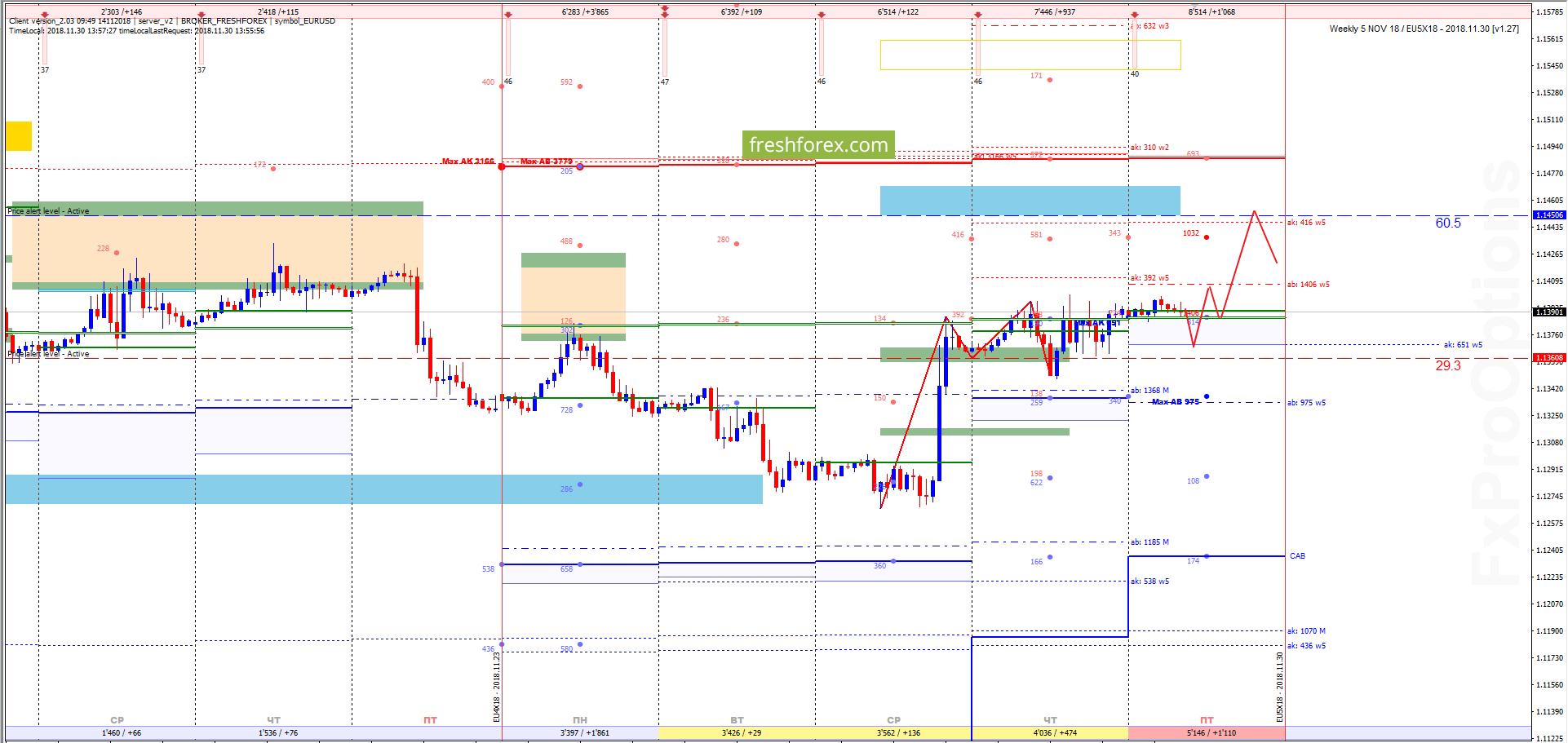 EUR/USD: Импульс роста продолжается!