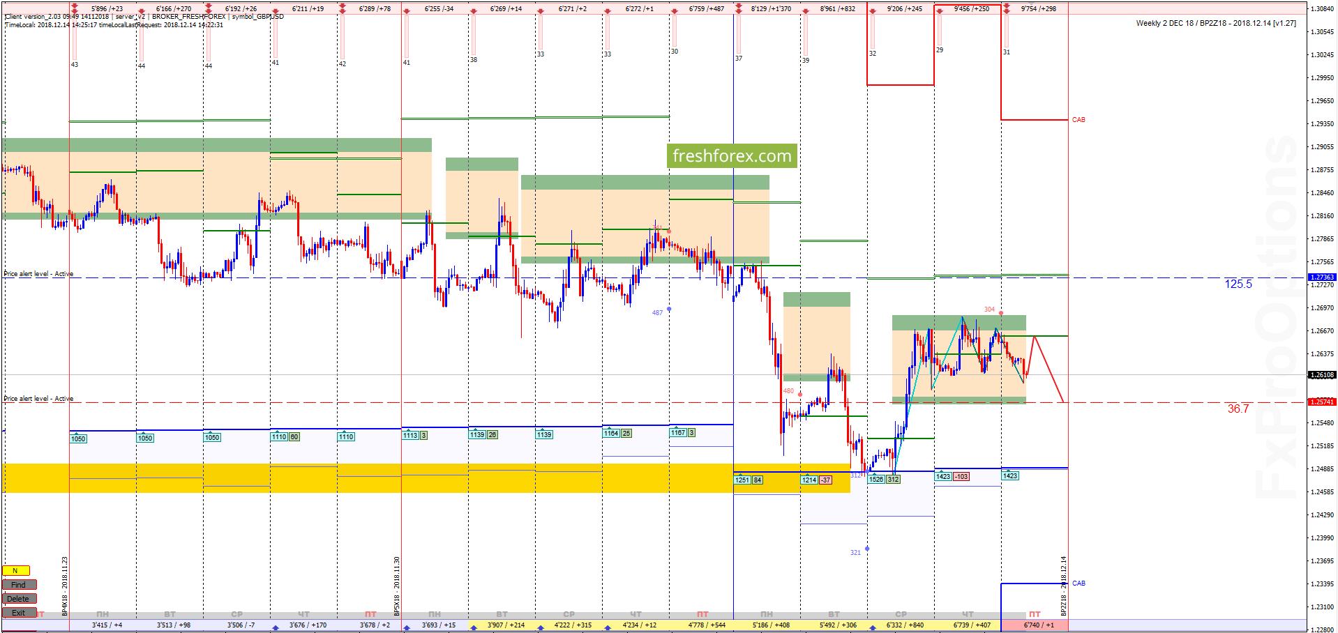 GBP/USD: Набор ликвидности для импульса!