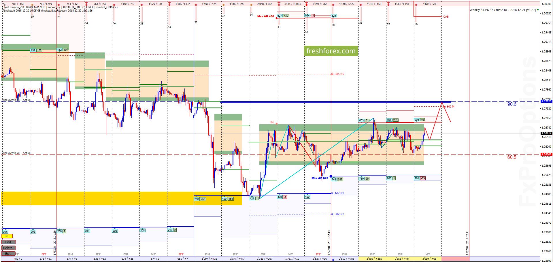 GBP/USD: Новый тренд!