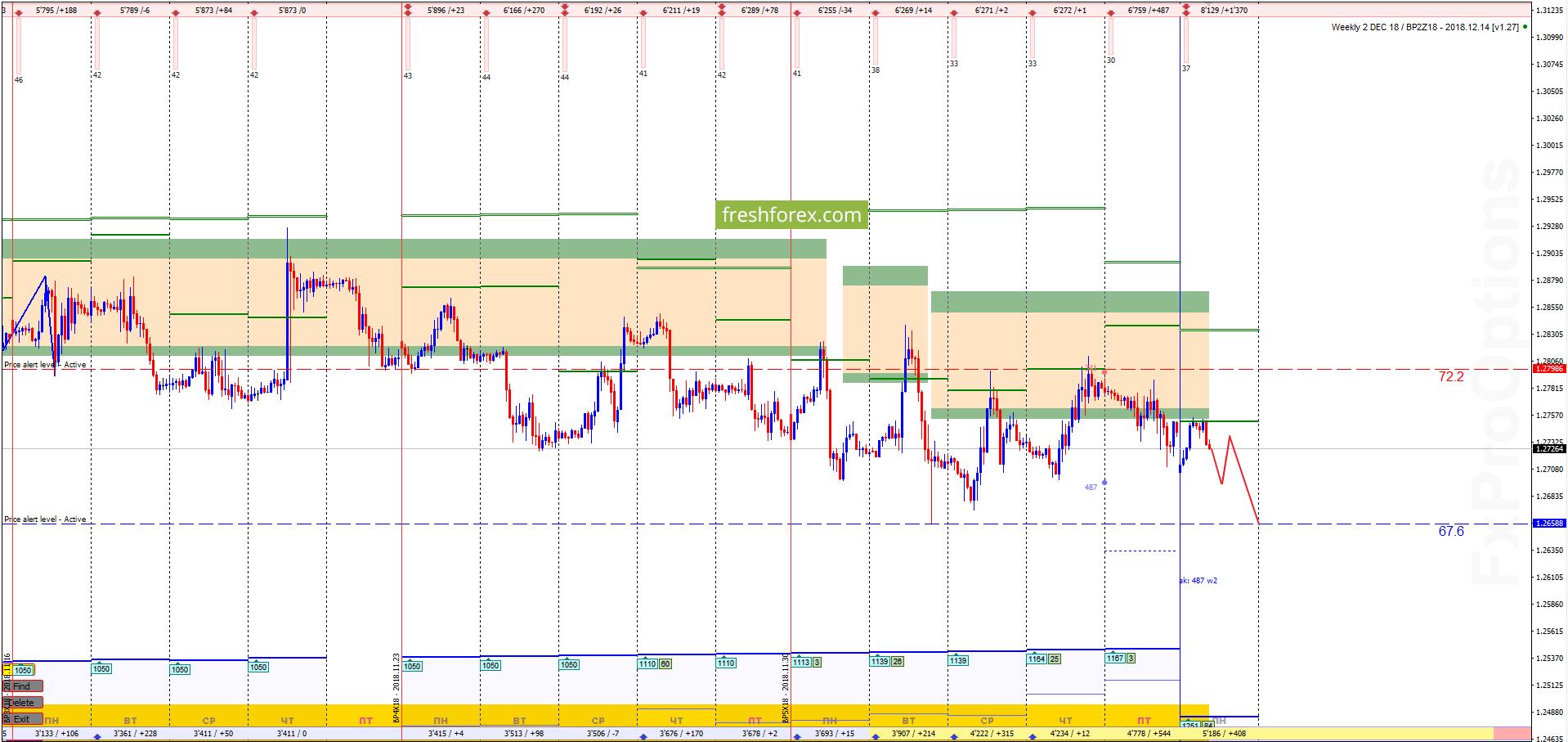 GBP/USD: Широкий диапазон цен!