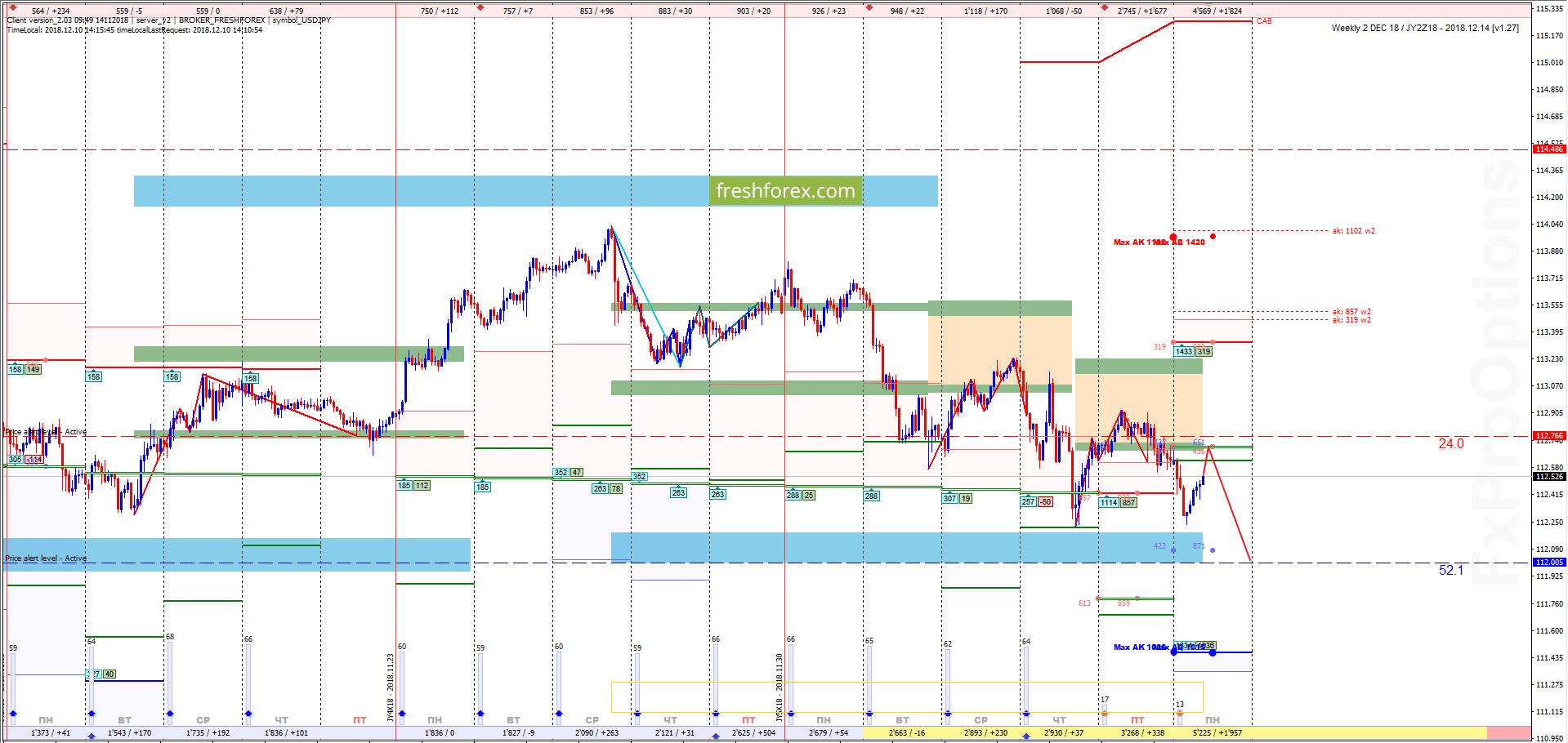 USD/JPY: Выгодные продажи!