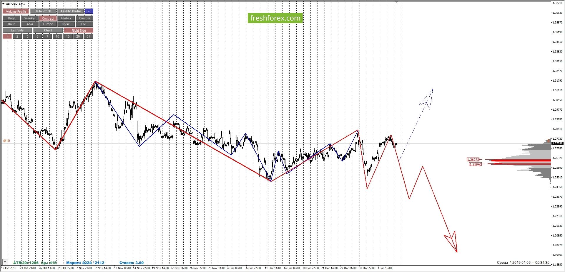 GBPUSD: осторожные покупки по среднесрочной тенденции.