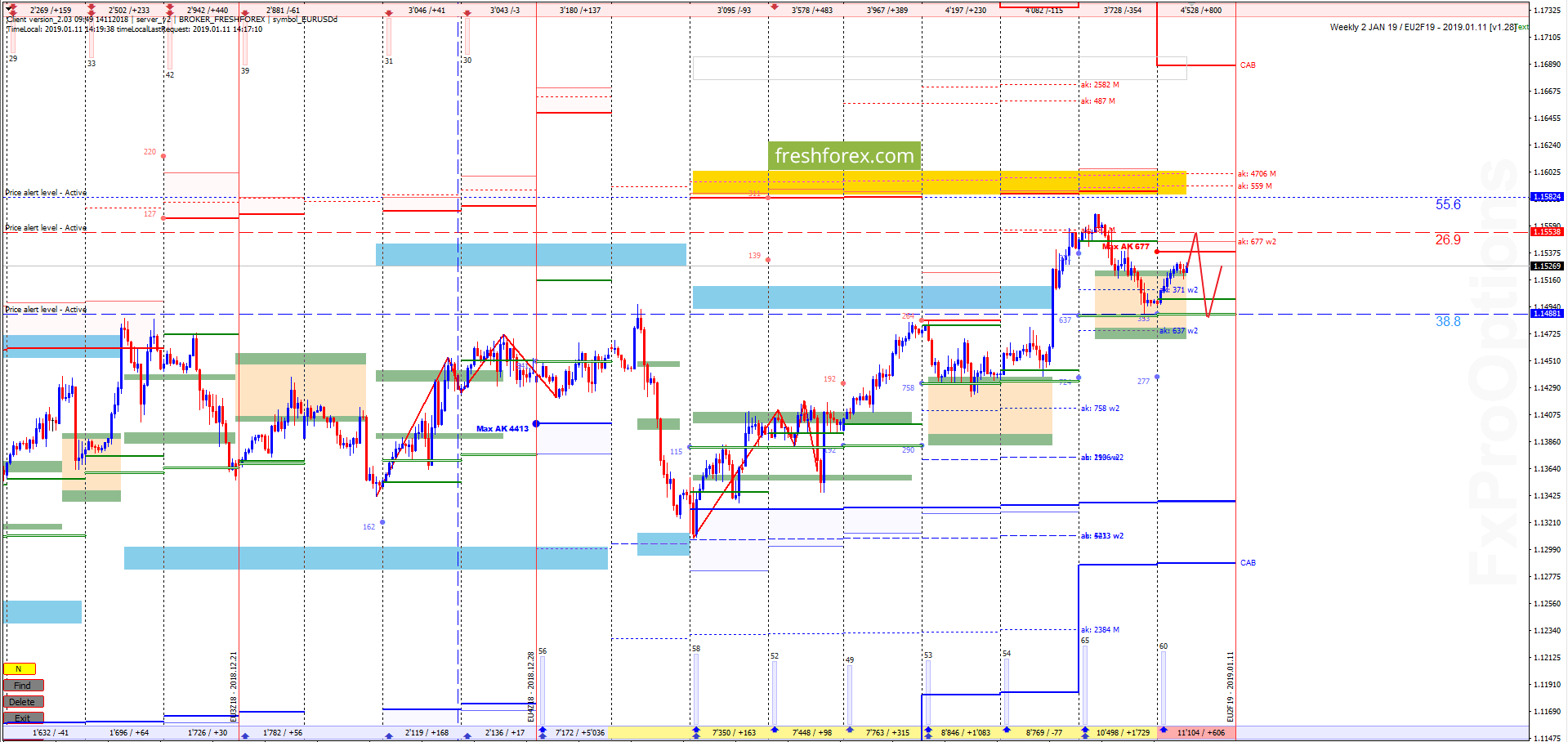 EUR/USD: Узкий коридор ликвидности!