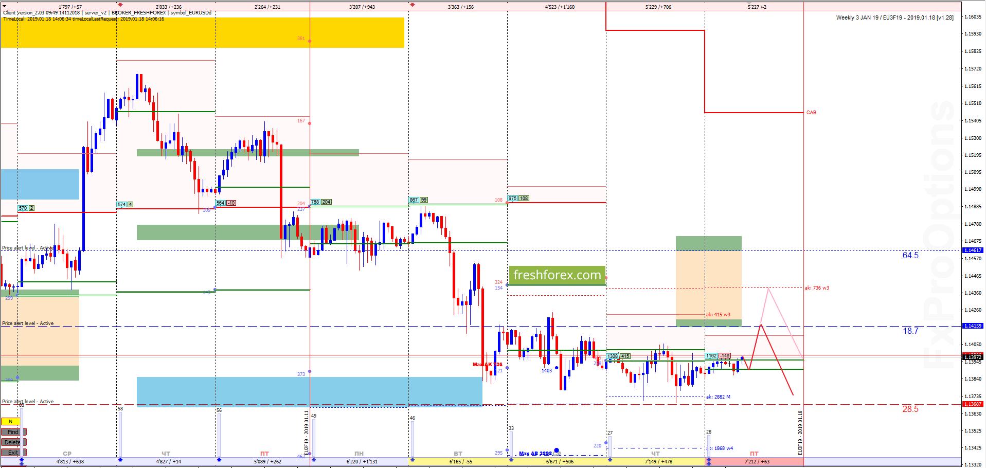 EUR/USD: Замкнутый контур!
