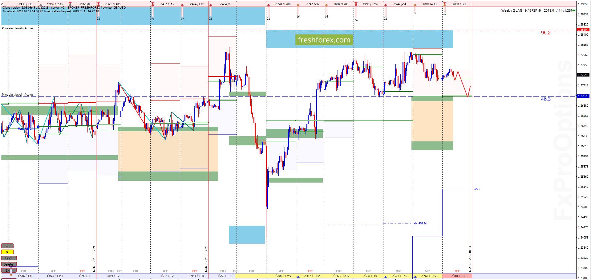 GBP/USD: Сигнал на снижение!