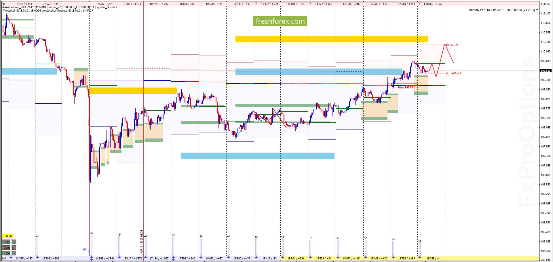 USD/JPY: Тестируем границу рынка!