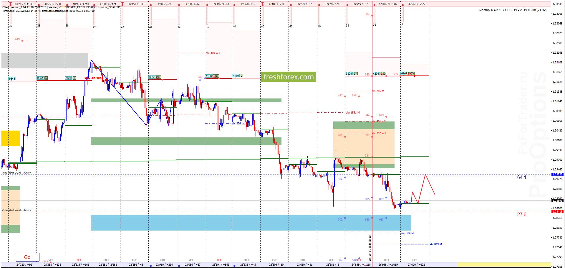 GBP/USD: Коррекционный рост!