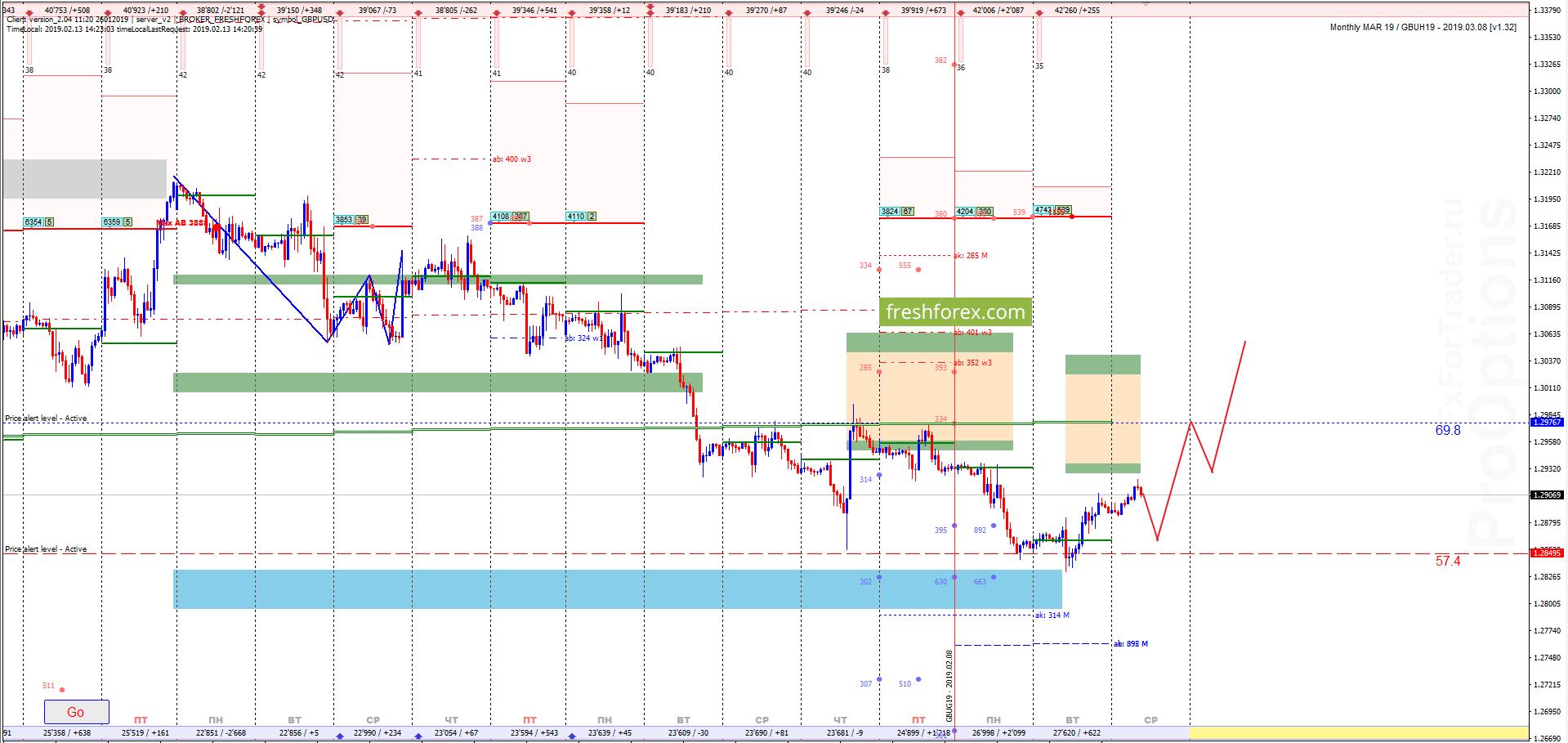 GBP/USD: Путь в область выгодных цен!