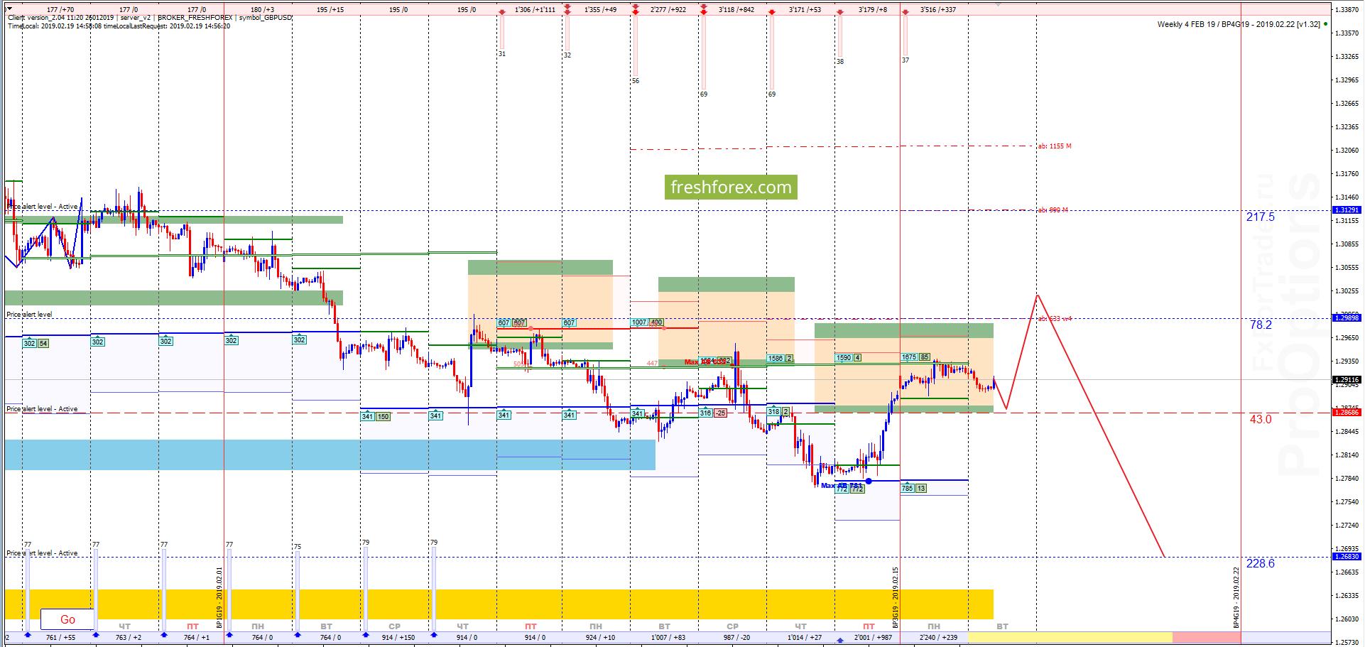 GBP/USD: Рост в область выгодных продаж!