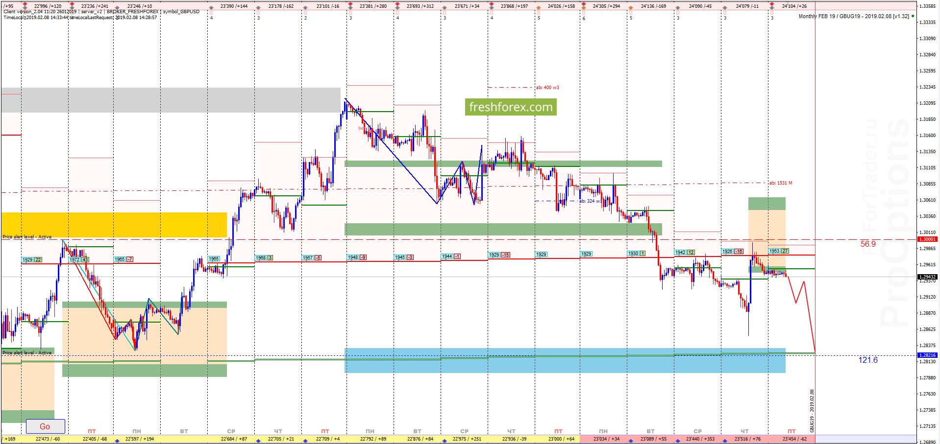 GBP/USD: Цель достигнута!