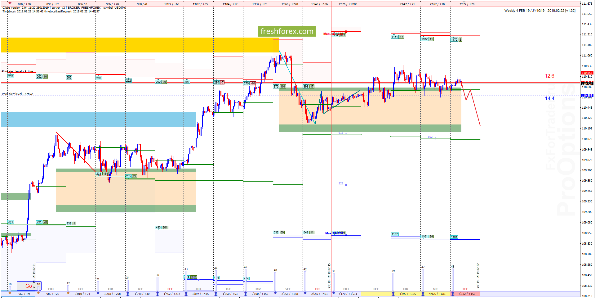 USD/JPY: Набор ликвидности для падения!