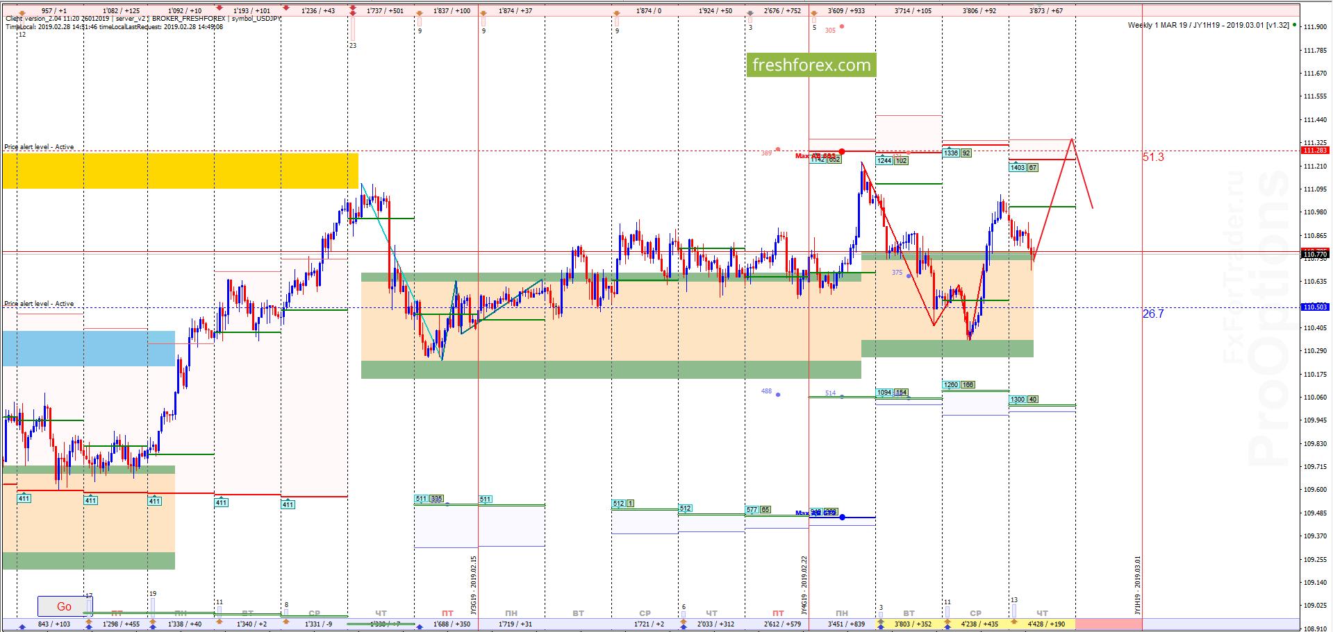 USD/JPY: Обновление критичных максимумов!