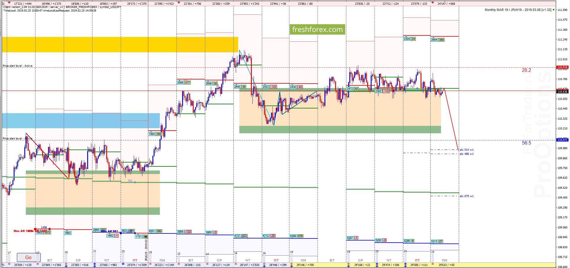 USD/JPY: Первый сигнал к продажам!