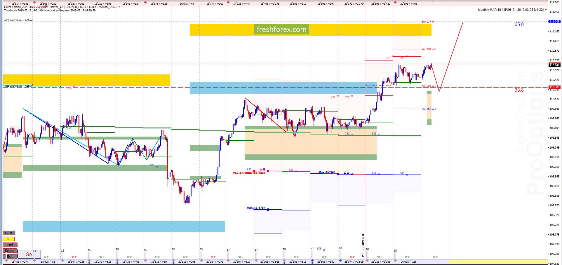 USD/JPY: Ситуация не меняется!