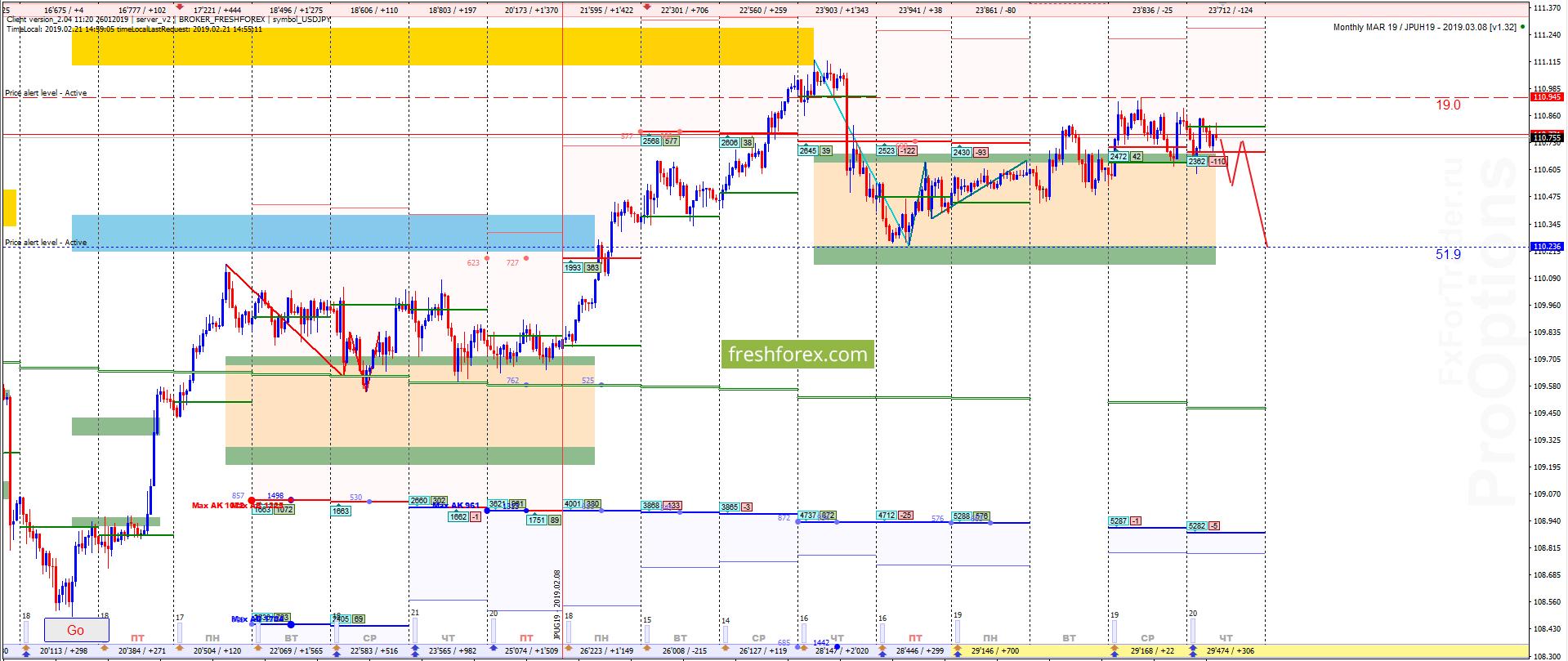 USD/JPY: Высокая вероятность снижения!