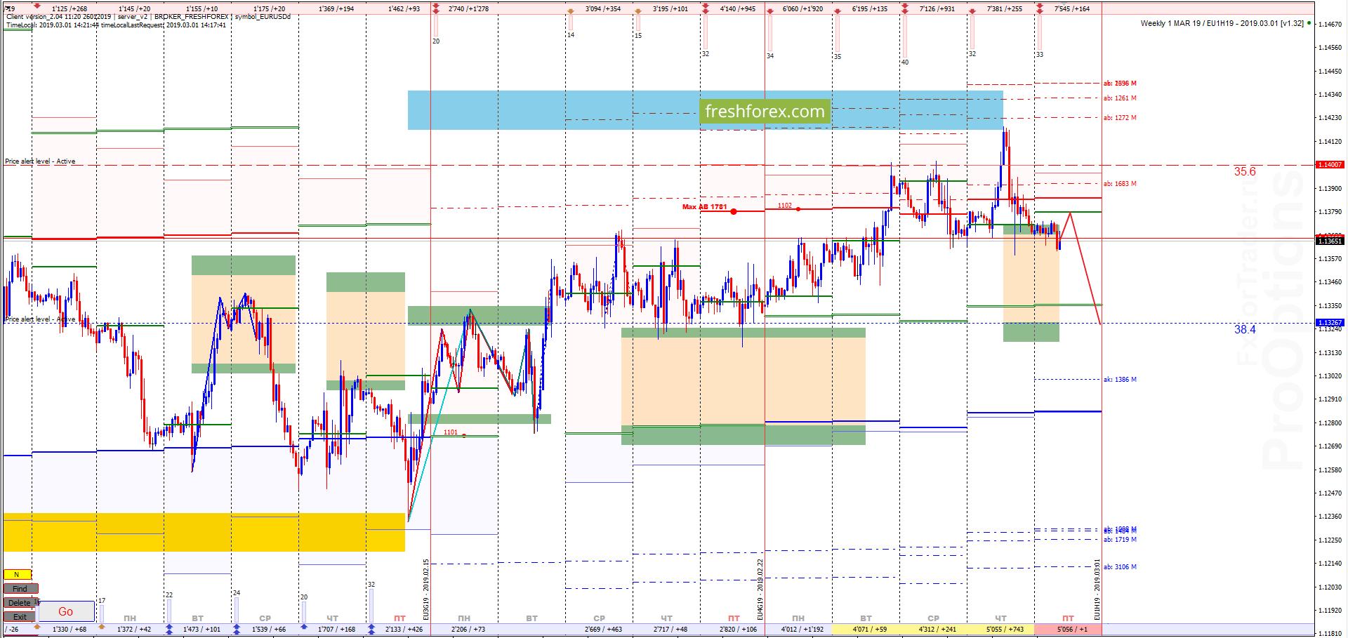 EUR/USD: Цель – зона комфорта!
