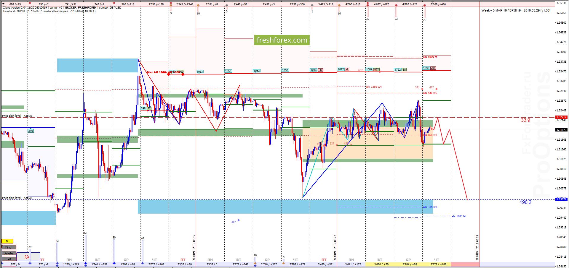 GBP/USD: Продажи актуальны!