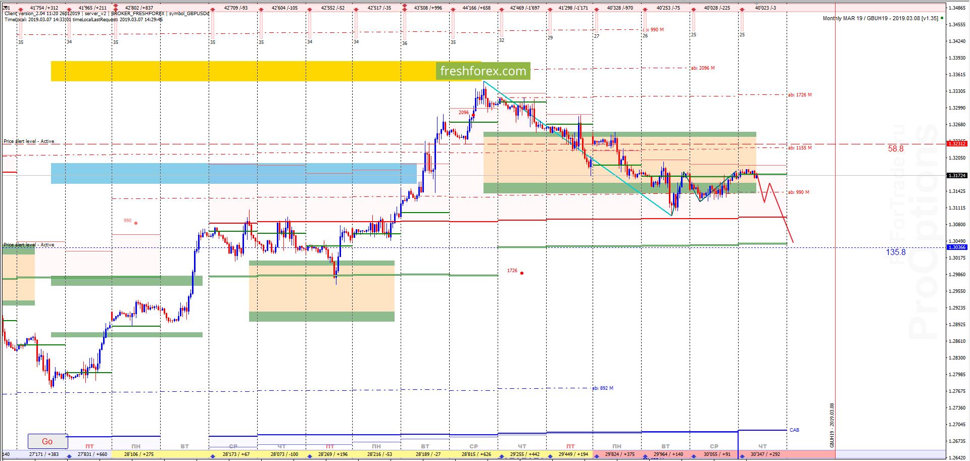 GBP/USD: Точка входа для продаж!